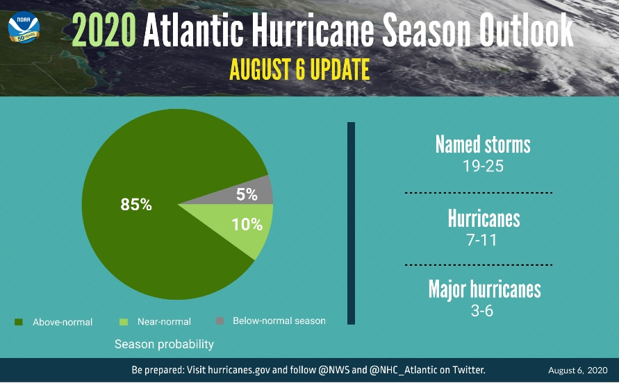 """Extremely Active"" Hurricane Season Possible For Atlantic Basin"